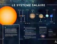 Panneau Exposition Système solaire