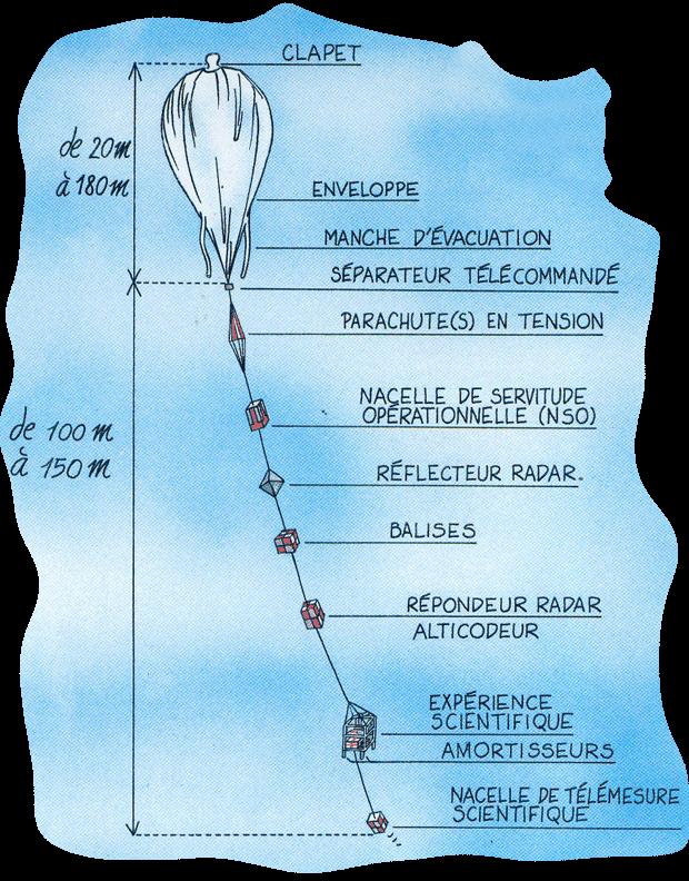 Principaux éléments d'un ballon stratosphérique ouvert. Conception : Jean-Pierre Penot (CNES), illustration : Bernard Nicolas
